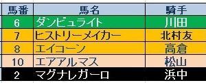みやこS(GⅢ)結果 三連複的中!