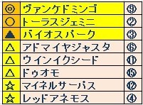 福島記念(GⅢ) よそう