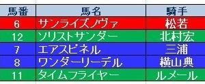武蔵野S(GⅢ)結果 残念無念・・・