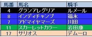 マイルCS(GⅠ)結果 三連複的中、トリガミさんこんにちは。