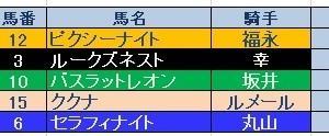 シンザン記念(GⅢ)結果