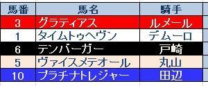 京成杯(GⅢ)結果 三連複的中!