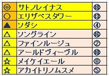 桜花賞(GⅠ) よそうかな