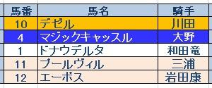 阪神牝馬S(GⅡ)結果