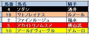 桜花賞(GⅠ)結果 三連複的中! GⅠ4連勝!