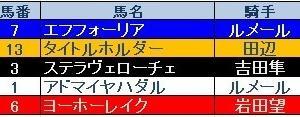 皐月賞(GⅠ)結果 三連複的中!