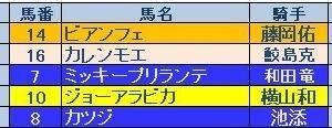 函館SS(GⅢ)結果 やはり泉谷シゲルは来なかった。