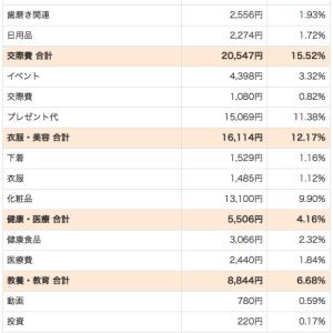 2019年12月の家計簿