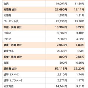 11月の家計簿