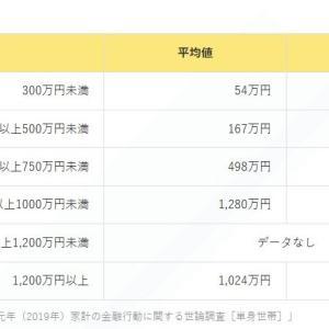 資産が800万円超えました。トータルリターンは+23%、+150万!