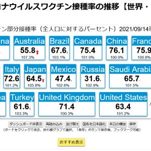 日本の接種率が64%を越えました!