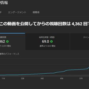 【MHXX NS】よく分からんが特定の動画の視聴回数だけが急に増えた