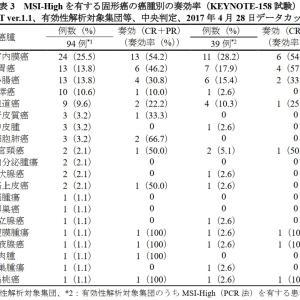 ペムブロリズマブ  最適使用推進ガイド ライン(高頻度マイクロサテライト不安定性を有する固形癌)