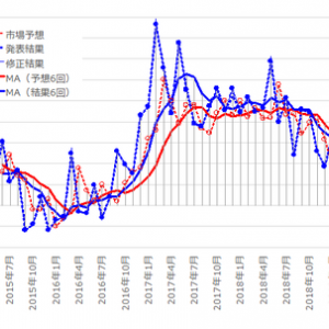 米国景気指標「フィラデルフィア連銀製造業景気指数」発表前後のUSDJPY反応分析(3.0訂版)