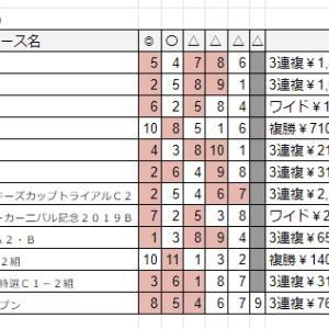7/7(日)佐賀競馬予想結果