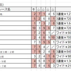 7/13土 佐賀競馬予想結果