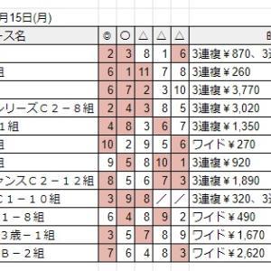 7/15月 佐賀競馬予想結果