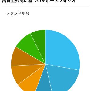 クラウドクレジットのポートフォリオが見やすくなった!投資家キャンペーンは5千円キャッシュバック!