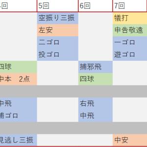 深夜のひとりごと~2戦連続のはむほー!!!~