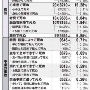 日本人は何が原因で死ぬ確率の高いのか?