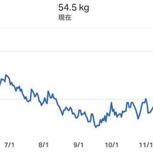 54.5kg(開始後、138日目)−5.5kg☆最近、サボっていたこと…