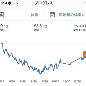 55.6kg(開始後、17日目)−1.4kg☆やっと55キロ台に…