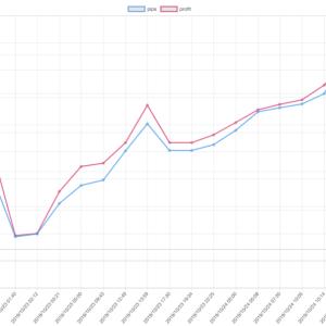 今週(10/21~25)のEA運用結果 +132,617円 今週は取引期少なめも無事プラス。