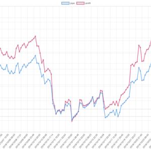 2019年10月のEA運用結果 +422,928円 ( +305.9pips ) 月利 +4.87 %  5ヶ月ぶりの月間プラスです。