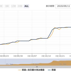 Storm_EA EURAUDについて分析してみた。きびし〜〜。。