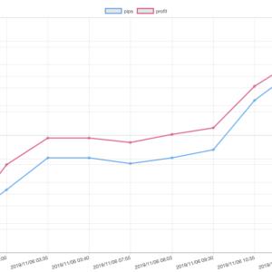 11/06(水)のEA運用結果 +32,588円(28.1pips)