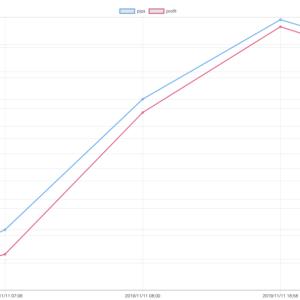 11/11(月)のEA運用結果 +14,441円(8.4pips)