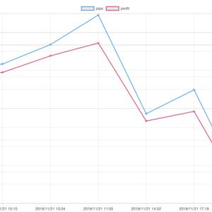 11/21(木)のEA運用結果 -97,472円(-42.3pips)