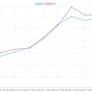 02/17(月)のEA運用結果 +68,483円 ( +71.9pips )