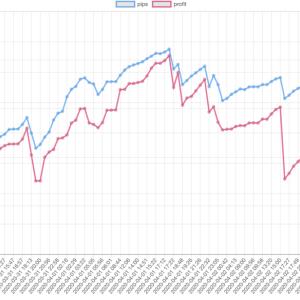 今週(03/30〜04/03)のEA運用結果 +135,108円 ( +646.3pips ) 週利 +1.76%