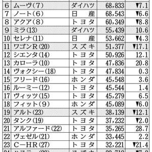 「軽自動車」作りに関しては、「ホンダ」が日本トップだよな?...今や、スズキをも凌ぐ!?