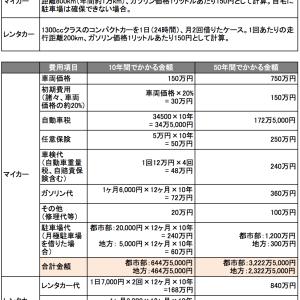 【悲報】 車カスに激震? 車にかかる費用は年間50万円!レンタカーを毎週末借りあ場合、半額と判明!