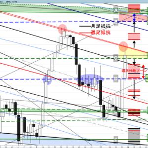 今週の豪ドル円 週間分析(10/14~18)今後も73円が分水嶺