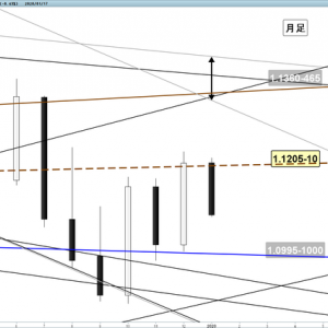今週のユーロドル 週間分析(1/20~24)ベア転換のサイン ドル買い継続か