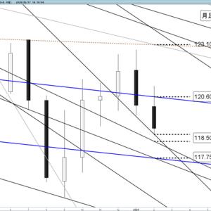 今週のユーロ円 週間分析(2/17~21)