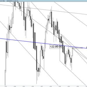 6/4-5 ユーロ円 戻り高値をつけたか、あるいは更に上伸続くか