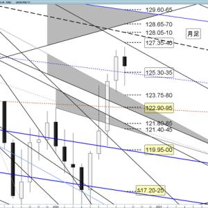 ユーロ円 今週の売買ポイント(9/14~18)
