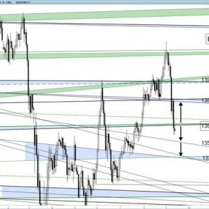 ポンド円 今週の売買ポイント(9/14~18)大きな流れは下落へ