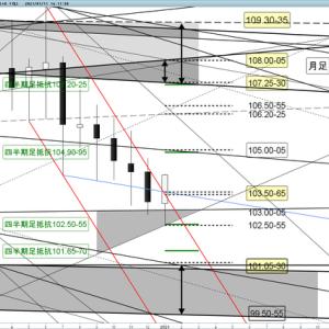ドル円 今週の売買ポイント(1/11~15)ドル買戻しか