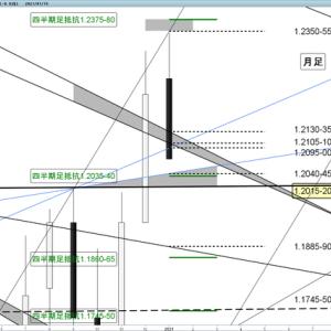 ユーロドル 今週の売買ポイント(1/18~22)中期下落チャネル内に値を戻す