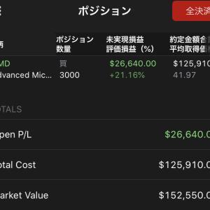 $ROKUを全て売却 約76万円の損失確定 2020.1.18