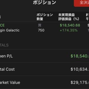 $SPCE前日比+28%、$TECLも高値更新338ドル 2020.2.20