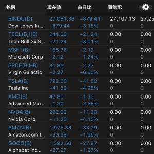 米国株3日連続大幅下落 わずか3日で資産400万円減少 2020.2.26