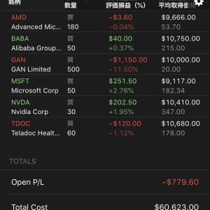 $GANと$BABAを約100万円ずつ購入 2020.6.12