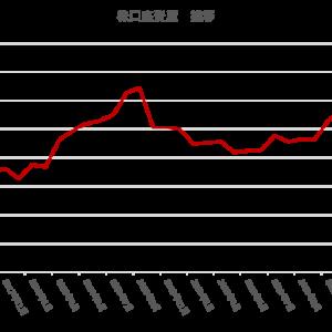 2年ぶりではなかった資産額更新(昨日の訂正)  2020.8.25