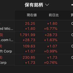 $WISHを100万円分購入 狼狽の2018年10月と今の株価 2021.3.31